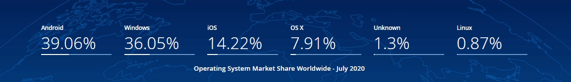 Operating System Market Share Worldwide